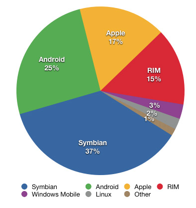 Smartphone_share_2010_Q2.jpg (30.8 KB)